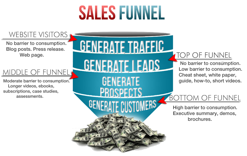 sales-funnel-web-marketing